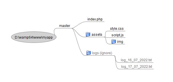 git init repository